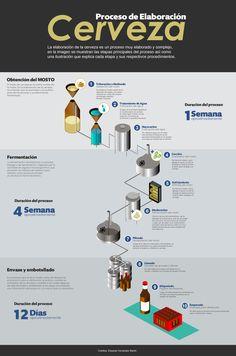 Infografía sobre el proceso de elaboración de la CERVEZA