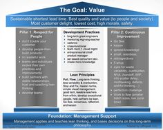 House of Lean Lean Process Improvement, Self Improvement Tips, Change Management, Business Management, Project Management, Agile Software Development, Self Development, 6 Sigma, Lean Manufacturing