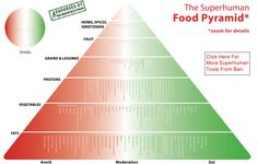 Superhuman Food Pyramid Ben Greenfield. A lot closer to a better way to eat than the standard american food pyramid.