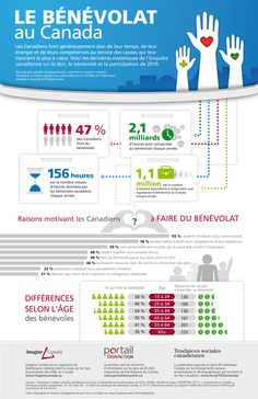 statitiques-benevolat-canada-imagine-infographie