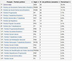 MCCE divulga ranking da corrupção por partido