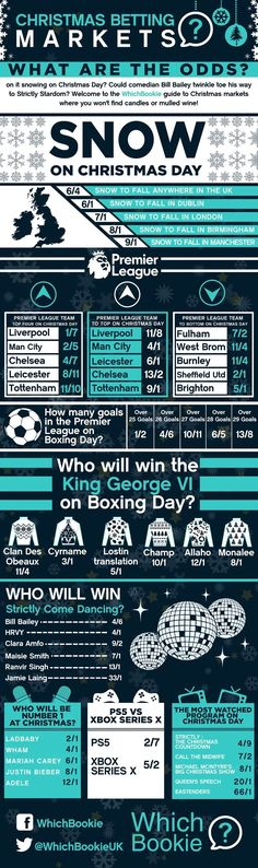 As we head towards the festive period, this neat graphic provides insight into all the Christmas Betting Markets punters can wager on this December in the UK. Will it Snow this Christmas? Who will sell more Consoles- Xbox or Playstation? Who Will be Christmas Number one? Find out in this guide. Betting Markets, Welcome To Christmas, Premier League Teams, Number One, About Uk, Comedians, Infographics, Playstation, Xbox
