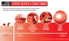 Infographic: Extreme Weather and Climate Change - Strong scientific evidence links climate change with increasing heat waves, coastal flooding, and other extreme weather events