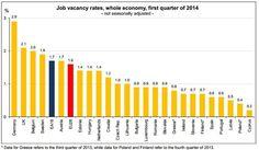 Tasa de vacantes de empleo en Europa.