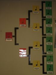 When I was a girl, my music teacher used wooden blocks to illustrate this concept. I like the wall chart, too. Piano Lessons, Music Lessons, Music Lesson Plans, Reading Lessons, Guided Reading, Art Lessons, Music Anchor Charts, Music Bulletin Boards, Middle School Music
