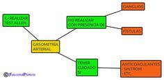 Práctica a seguir para una correcta gasometría arterial