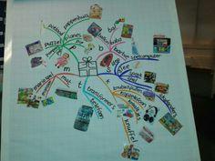Mindmap met speelgoedgids. Neem letters die bekend zijn bij de kinderen en zoek cadeaus die met de letters beginnen.  Idee van @Rianne Haarsma Haarsma Haarsma Haarsma Haarsma Hofma