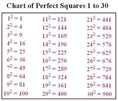square and cube roots - Google Search | education | Pinterest ...