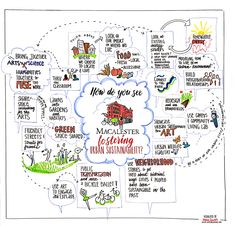 Graphic recording at Macalester College