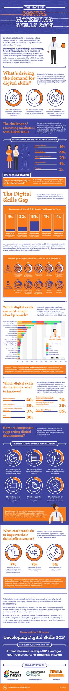 The State Of Digital Marketing Skills 2015 #infographic