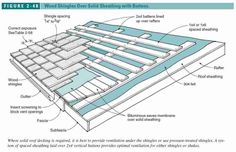 Figure 2-46: Wood Roof Shingle installation detail (C) J Wiley, S Bliss