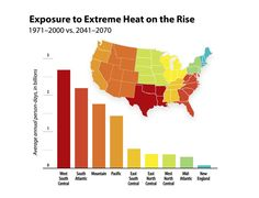 Exposure to U.S. population to extreme heat could quadruple by mid-century - http://scienceblog.com/78446/exposure-population-extreme-heat-quadruple-midcentury/
