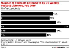 Podcast Ad Revenues Are Quickly Rising - eMarketer Trends, Forecasts & Statistics