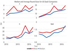 When I analyzed the SaaS fundraising market in 2016, three trends emerged. The number of SaaS companies raising rounds had stalled, while the total number of dollars plateaued. Meanwhile, round sizes swelled. In other words, there was a concentration of capital in an increasingly small number of names. A year later,  those trends have continued to converge, and SaaS valuations  have resurged, reaching their highs of the 2014-2015 boom.