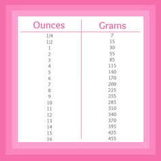 Pink Recipe Box Printable Conversion Charts Chapter Four: Ounces to Grams