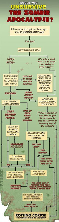 Flowchart: Would You Unsurvive the Zombie Apocalypse?