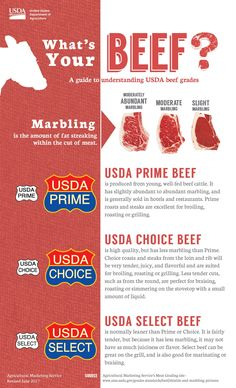 What's Your Beef? USDA Guide to understanding beef - infographic American Beef, Meat Delivery, Usda Prime, Prime Beef, Wagyu Beef, Usda Food, Beef Cattle, Angus Beef, Make Business