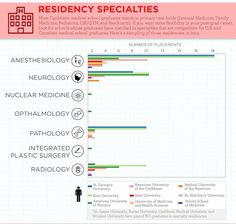 Still unsure if a Caribbean Medical School is for you?    This handy infographic will lay it all out for you - from AUA's standing in the global medical community (spoiler alert - it's great) to the types of residencies our alumni get.    Check it out: http://qoo.ly/as9d8