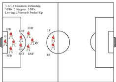 11v11 Soccer Formation Diagram 3-2-3-2 Attacking, 3 Deep
