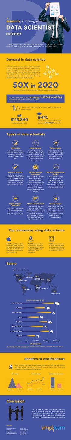 Benefits of Having a Data Scientist Career via @InsideBigData http://insidebigdata.com/2016/09/23/benefits-of-having-a-data-scientist-career/?