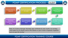 We have looked at PMI's PgMP (Program Management Professional) Certification process in Previous Posts. Where you were introduced with PMI's Random Audits. PMI selects applications randomly. PgMP Applications are found audited more frequently compared to PMP Applications.  #pmp #pmpcertification #pmpexam #pmi #pmptraining #programmanagement #pfmp #pfmptraining #pfmpcertification #pfmpapplicationsupport #pgmp #pmi #pmpprep #pgmpexam #pfmpexam Pmp Exam, Program Management, Public Profile, Data Entry, Virtual Assistant, Lead Generation, The Selection, Posts