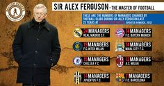 The longevity of Sir Alex Ferguson at Manchester United #ferguson #manutd