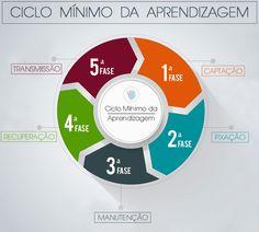 Ciclo Mínimo da Aprendizagem   EstudoEsquematizado.com.br