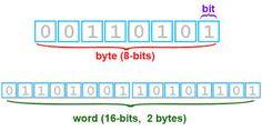 Expicacion de bit y byte: Un bit es la unidad minima de informacion empleada en informatica. Un byte son ocho bits contiguos.