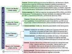 Esquemas de historia universal y de España. Los he ido realizando a lo largo de muchos años, los primeros fueron modificaciones de esque...