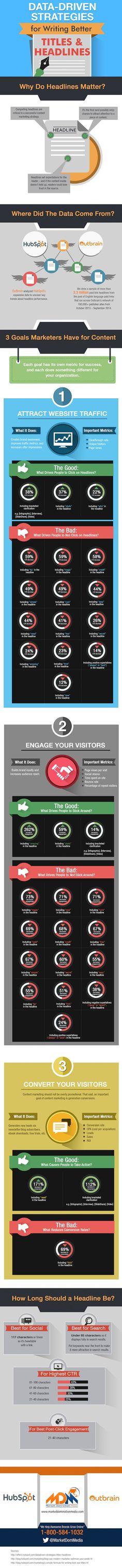 Data-Driven Strategies for Writing Better Titles & Headlines [Infographic], via @HubSpot