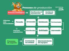¿Cómo hacer el mapa de procesos de una panadería? Ice Cake, Maps, How To Make, Tools