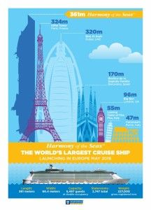 Royal Caribbean's Harmony of the Seas, the world's largest #cruise ship debuting in 2016.