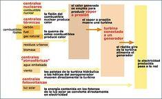 Cómo #generar_electricidad Industrial