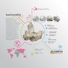 Bertrandite was discovered near Nantes France in 1883 & named after French mineralogist Emile Bertrand.