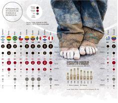 Personas en Situación de Pobreza e Indigencia #Población