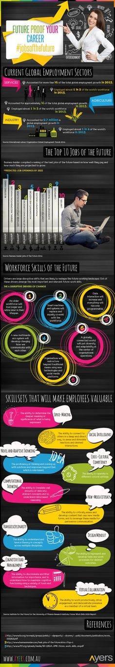 What are the Top Jobs of the Future? [INFOGRAPHIC]
