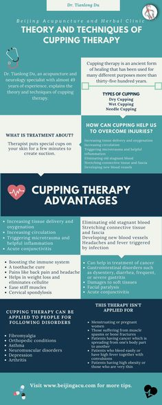 Theory and Techniques of Cupping Therapy