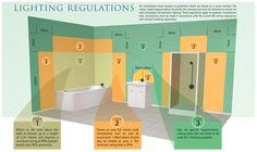 Safe bathroom lighting guide uk choice shops ltd misc bathroom lighting zones aloadofball Images