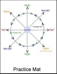 Pendulum chart for dowsing