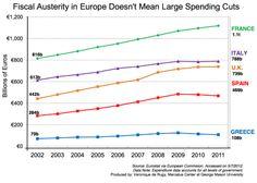 Europe still spending like drunken sailors, only for the banks, not the people.