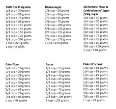 cake decorating conversion table