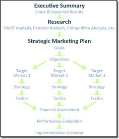 The Ultimate Marketing Plan Template. (In Powerpoint) | cash ...