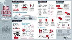 Roundup Of Analytics, Big Data & Business Intelligence Forecasts And Market Estimates, 2015 Business Intelligence, Big Data Meaning, Big Data Technologies, Bio Data, Business Technology, Smart City, Data Analytics, Data Science, Seo Services