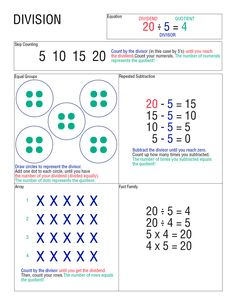 possible math 4 square for division - the opposite of multiplication Teaching Division, Math Division, Teaching Math, Division Strategies, Kindergarten Math, Division For Kids, Division Worksheet, Teaching Tools, Math Worksheets