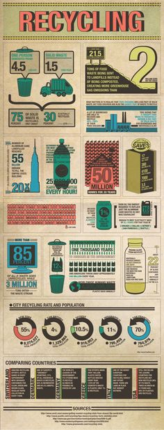 Recycling[INFOGRAPHIC]