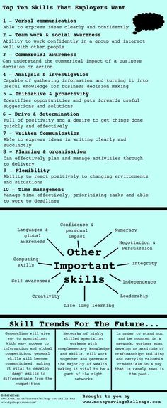 14 best Resume/Interview images on Pinterest | Interview, Learning ...