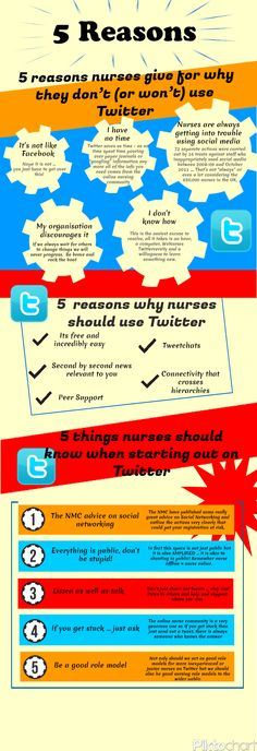 Five reasons why nurses should use Twitter!
