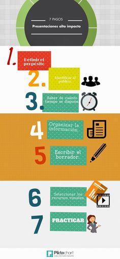 Marisol Biaggi Comunicación corporativa: Infografía. Pasos para elaborar una presentación b...