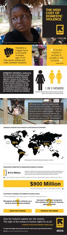 The International Rescue Committee's new infographic on the global domestic violence crisis and what you can do to help. Violence is a bigger threat to the health of women ages than cancer, malaria and traffic addicts combined. Verbal Abuse, Domestic Violence, Social Work, Human Rights, Women's Rights, Social Justice, Equality, At Least, Poster