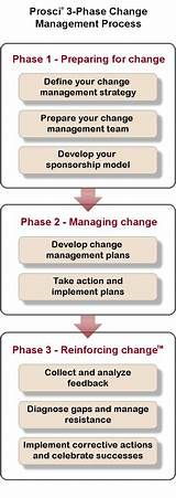 57 Best change management images | Change management